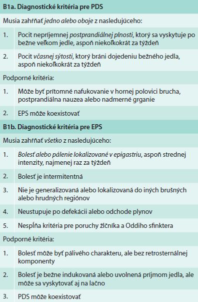 Diagnostické kritéria pre jednotlivé podkategórie funkčnej dyspepsie [2].