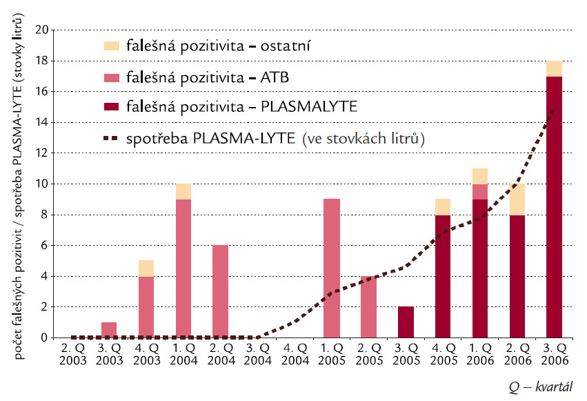 Počet a časování výskytu falešných pozitivit Platelia<sup>®</sup> Aspergillus testu dle jednotlivých příčin.