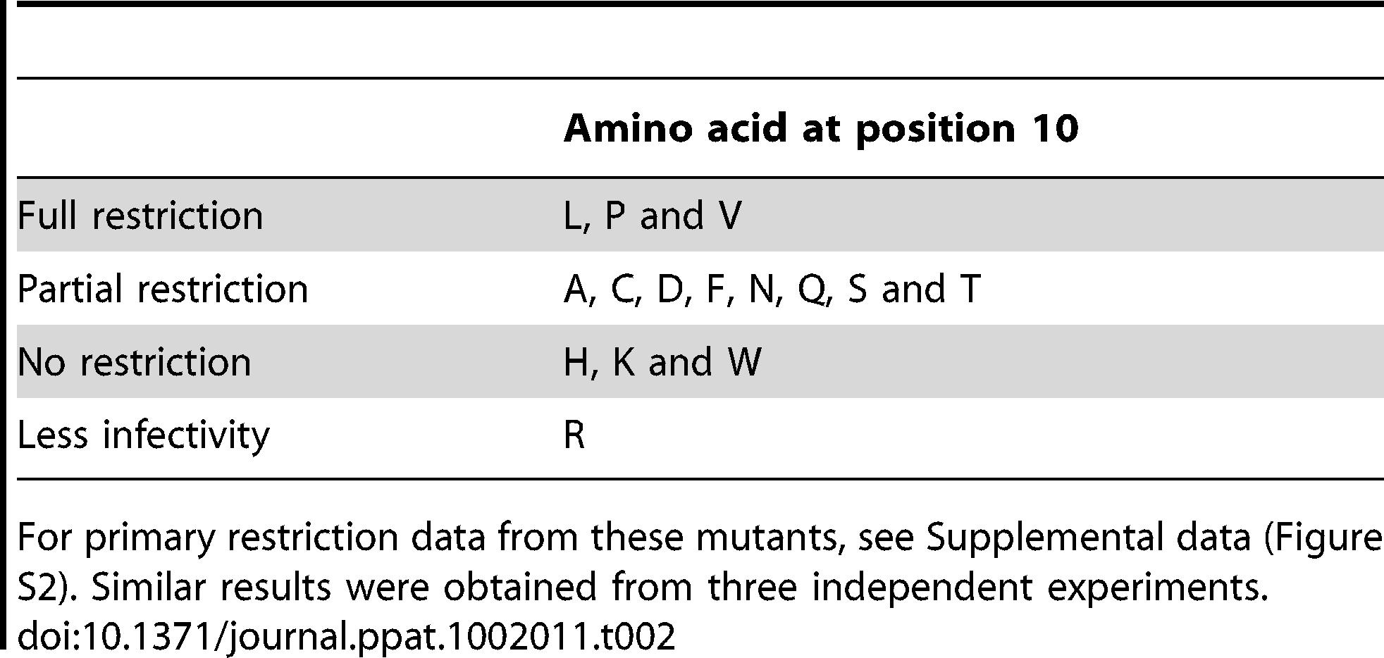 Restriction sensitivity of CA10 mutants.