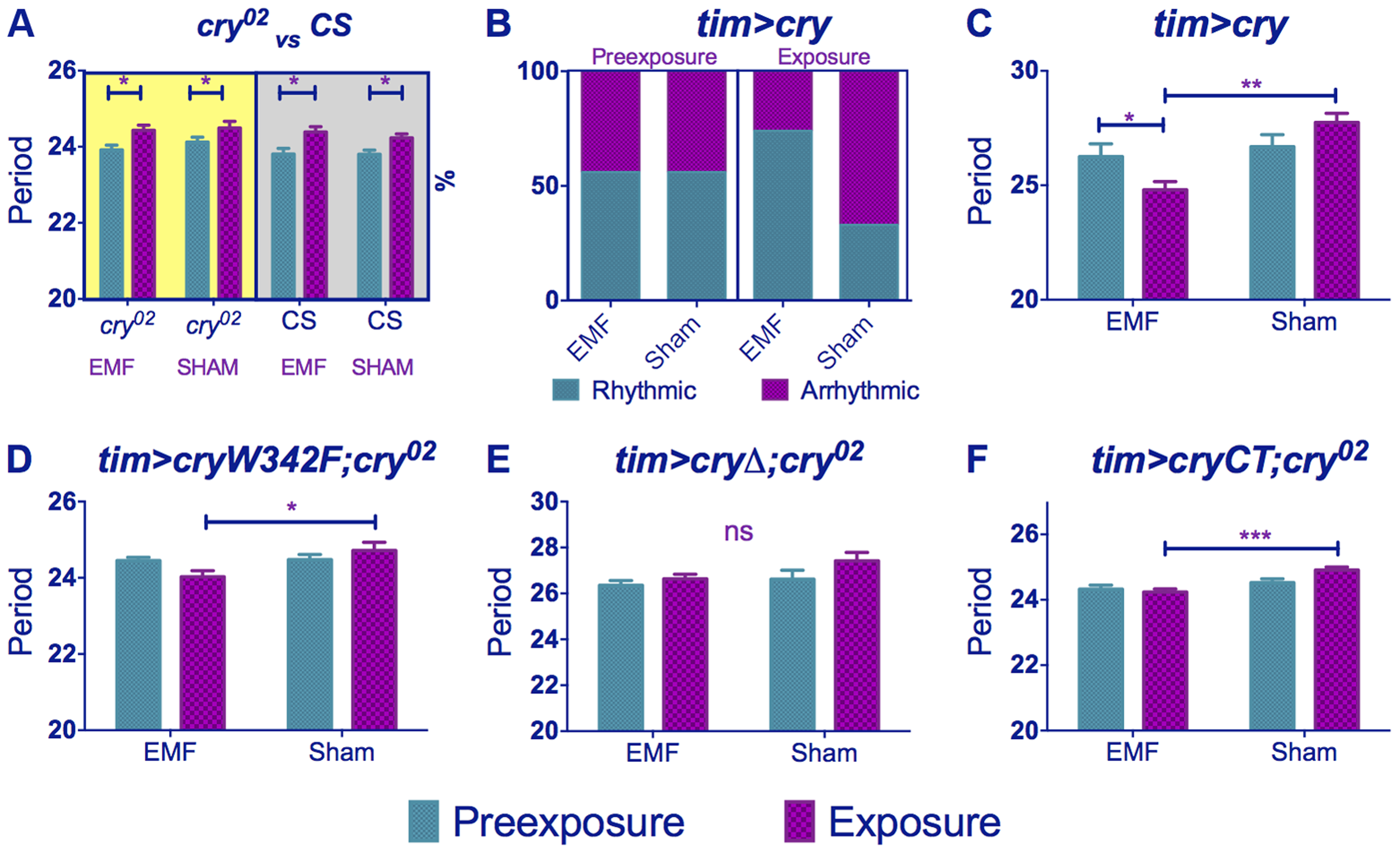 <i>cry</i> variants alter normal circadian responses to EMFs.