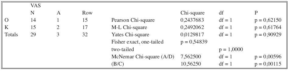 Fisher exact test – VAS
