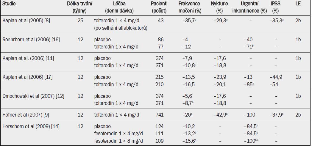 Studie testující účinnost antimuskarinik zahrnující pouze starší muže se symptomy LUTS, převážně se symptomy hyperaktivního močového měchýře (studie v chronologickém pořadí).