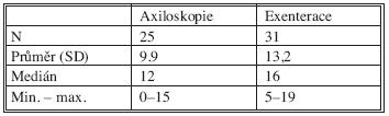Počty odebraných uzlin Tab. 10. Numbers of removed lymph nodes