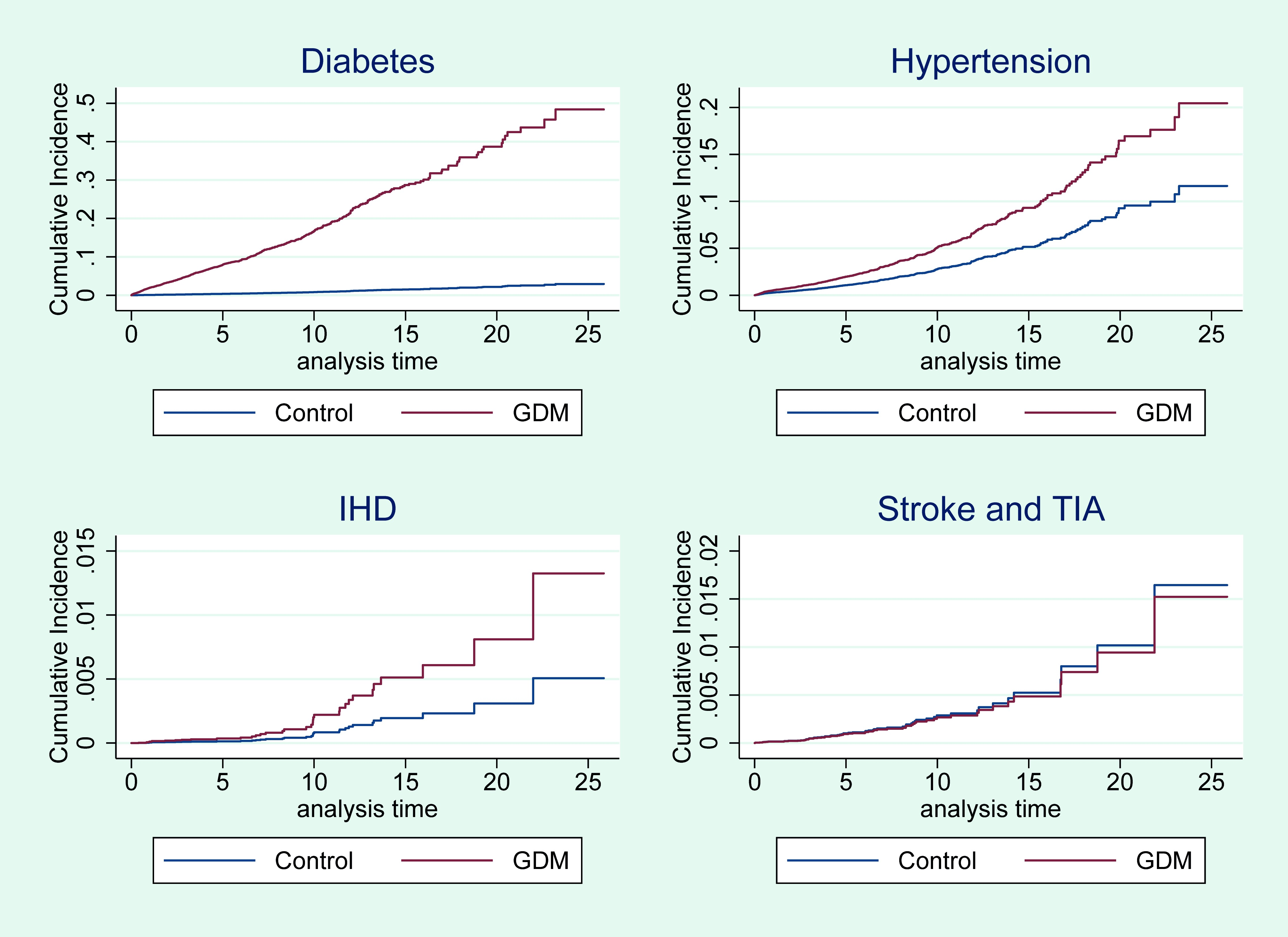 Cumulative incidence of diabetes, hypertension, IHD, and stroke or TIA for women with GDM and control women.