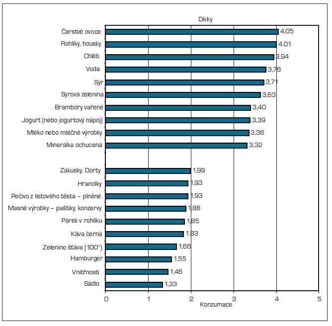 Konzumace - 10 nejvíce a 10 nejméně konzumovaných položek – dívky.