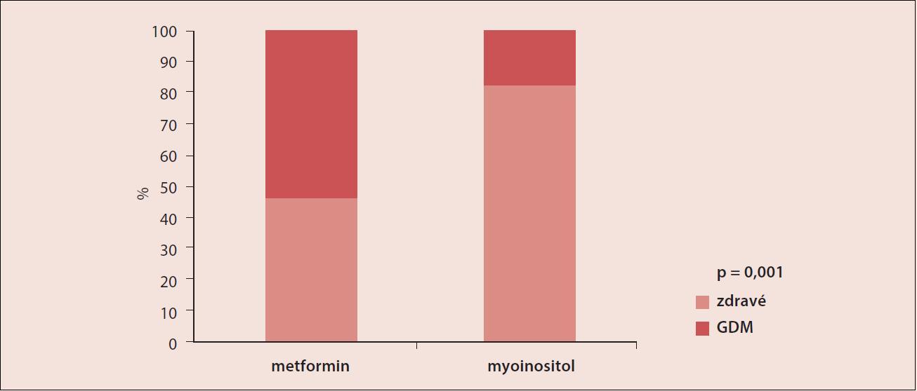 Snížení rizika výskytu GDM při užívání myoinositolu