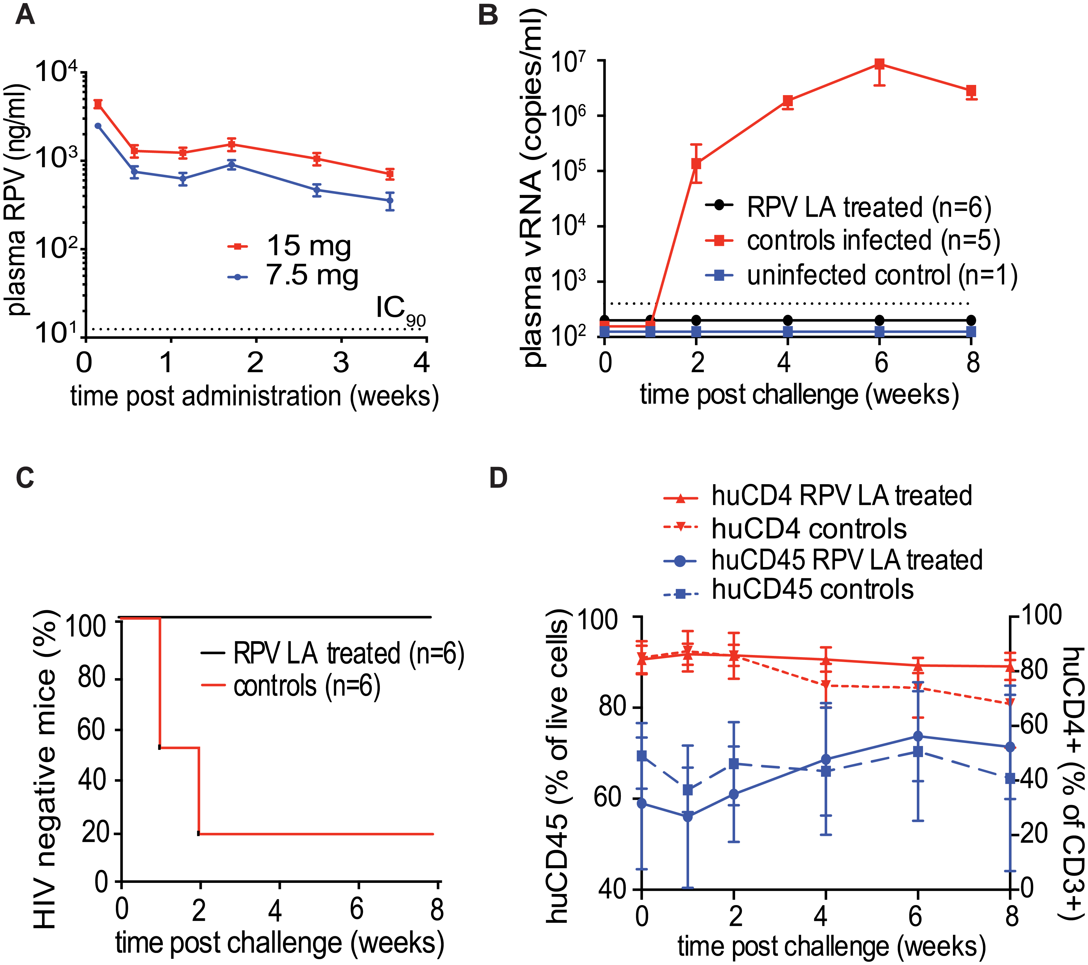 Ability of RPV LA to offer coitus-independent protection from vaginal HIV-1 transmission in BLT mouse.