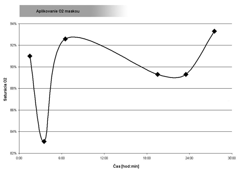 Časový priebeh saturácie krvi pacienta vyšetrený ABR (vodorovná osa zobrazuje čas od vykonania hrudníkovej drenáže) Graph 1. Time course of a patient's blood saturation examined using ABR (the horizontal axis shows the time from the thoracic drainage)