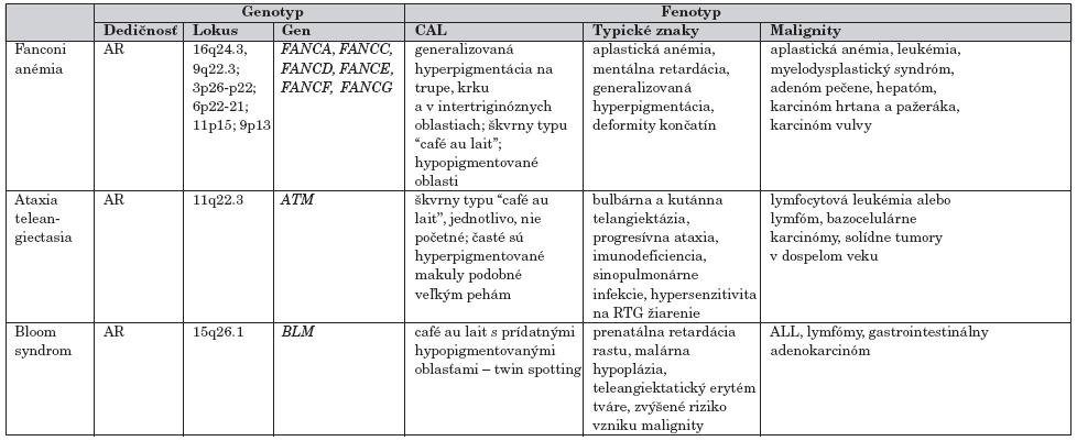 Malignity pri syndrómoch chromozómovej instability s CAL makulami.