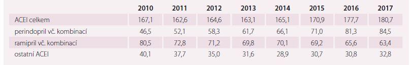 Sumář vývoje spotřeby ACEI a jejich fi xních kombinací v DDD/1 000 obyvatel a den v období let 2010–2017.
