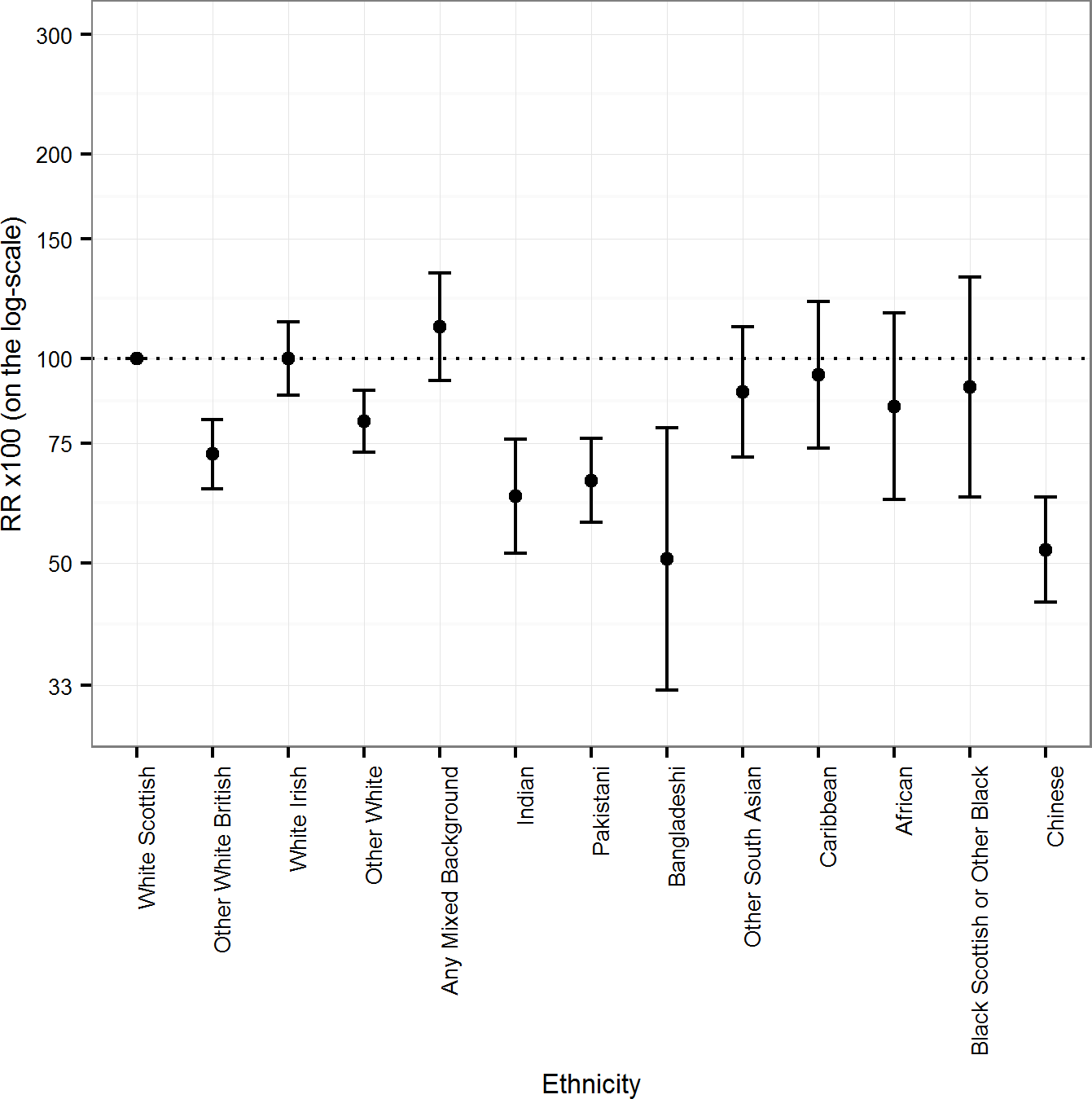 Age-adjusted rate ratios (RRs) (bars show 95% CIs) for all-cause mortality by ethnicity in males.