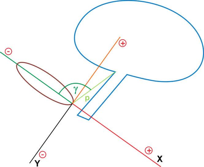 Obr. 1a Polární parametry pro vyšetření uložení a mobility UVJ