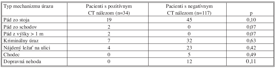 Mechanizmus úrazu etylizovaných pacientov (n = 151)