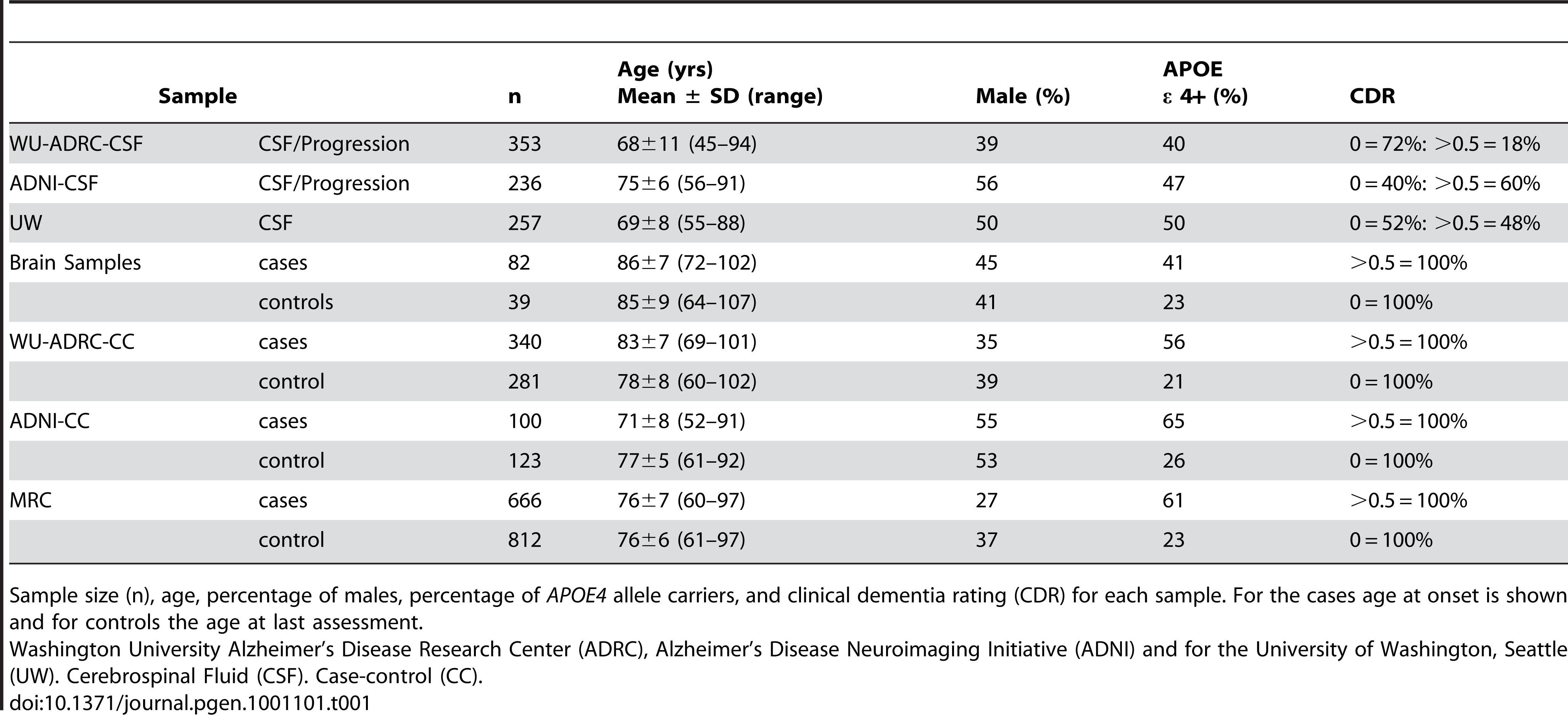 Summary of sample characteristics.