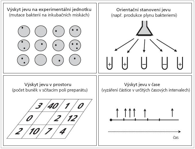 Příklady praktického využití Poissonova rozdělení.