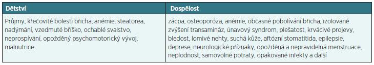 Klinické příznaky CS