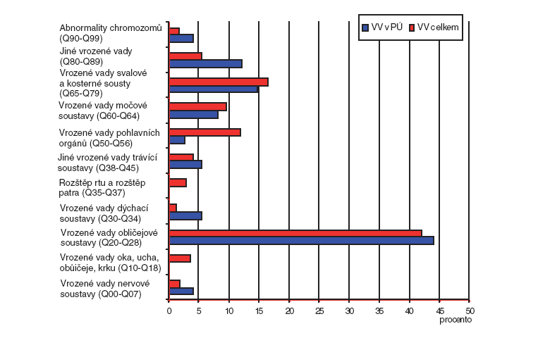 Procentuální podíl jednotlivých skupin diagnóz vrozených vad v České republice (2007) – diferencovaně pro vrozené vady podílející se na perinatální úmrtnost a vrozené vady celkem