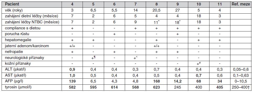 Současný klinický stav a výsledky laboratorních a metabolických vyšetření 8 dětí s tyrosinémií typ I