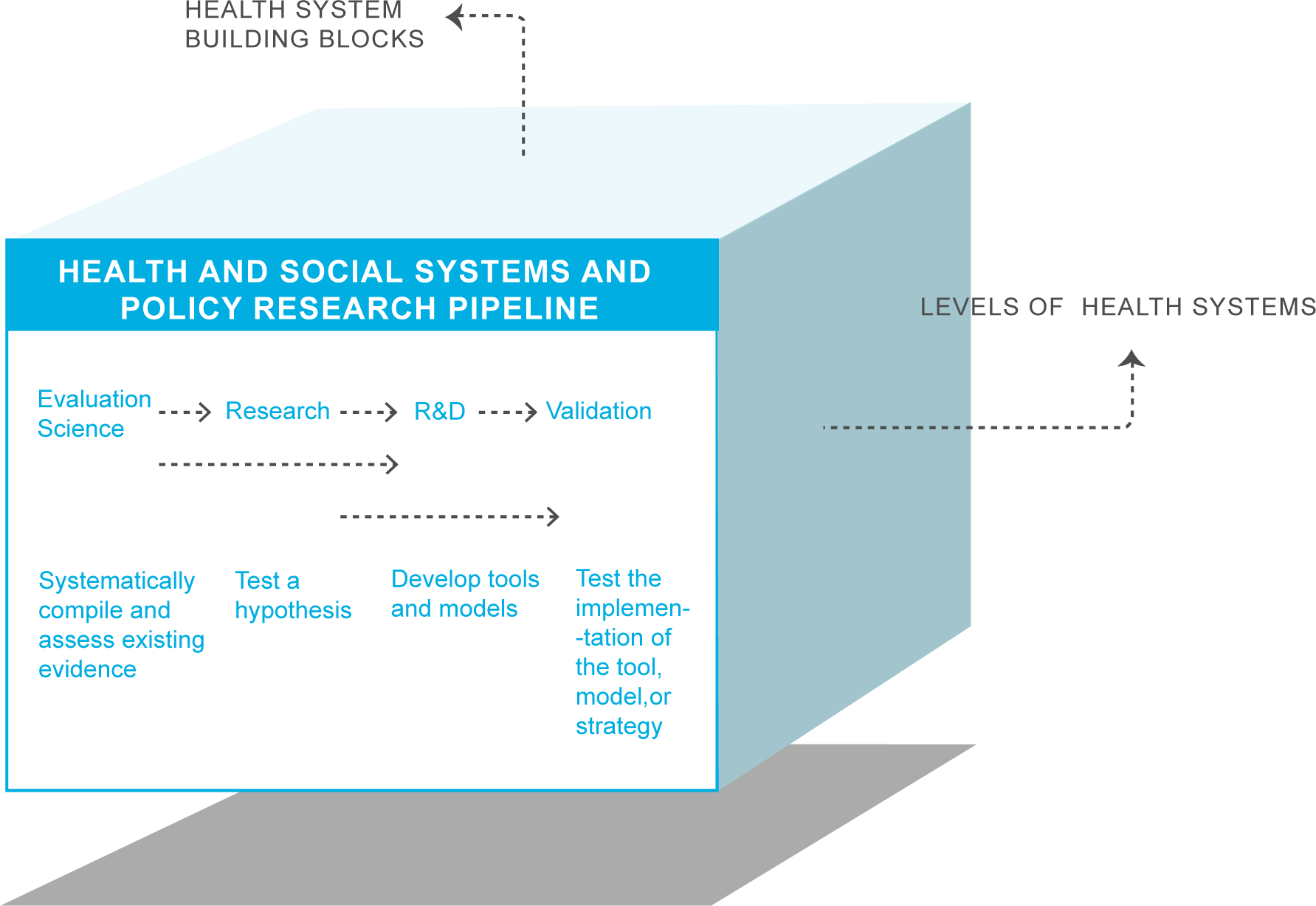 Research agenda cube for health systems and policy research.