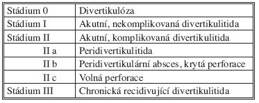 Hansen-Stockova klasifikace