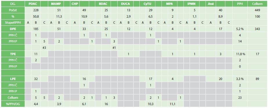 Celý soubor, stupně a typy PPH podle diagnóz a výkonů Tab. 3: Set of patients according to grades and types of PPH, diagnoses and types of operations