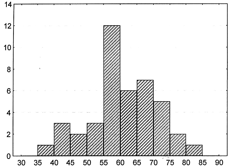 Histogram věku pacientů v letech