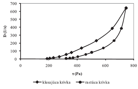 Toková krivka hydrogélu s obsahom: 1 % CAR + 5 % SAL + 20 % GLY