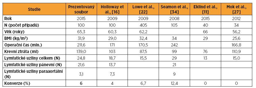 Srovnání základních charakteristik pacientek, operačního výkonu a počtu získaných lymfatických uzlin našeho analyzovaného souboru s výsledky publikovaných studií
