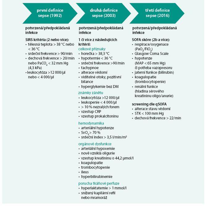 Schéma. Srovnání původních definicí a nové definice sepse