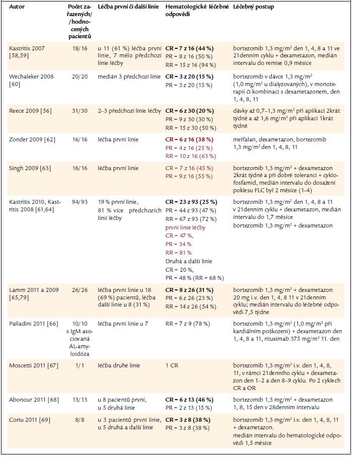 Přehled zkušenosti s léčbou AL-amyloidózy bortezomibem v monoterapii nebo v kombinaci s dalšími léky. Barevně uvádíme ty studie, v nichž byl bortezomib použit v rámci léčby první linie.
