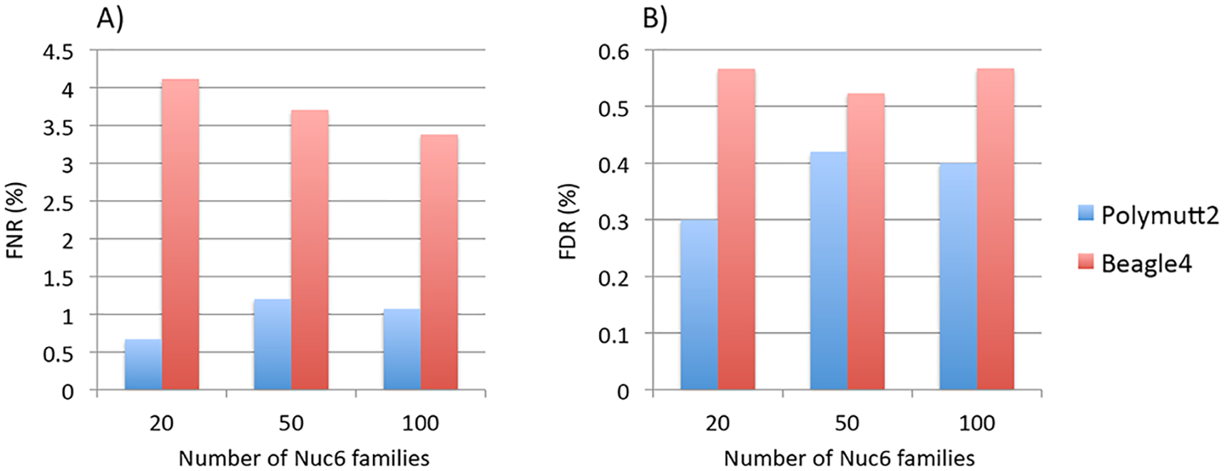 The FNR (%) in Panel A) and FDR (%) in Panel B) of heterozygous genotypes at variant sites with MAF<0.02 for Polymutt2 and Beagle4 calls for different numbers of simulated Nuc6 pedigrees at 10X coverage.