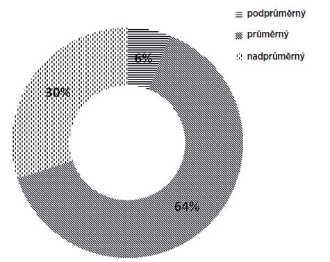 Intenzitní rozsah pedagogů naměřený systémem Lingwaves