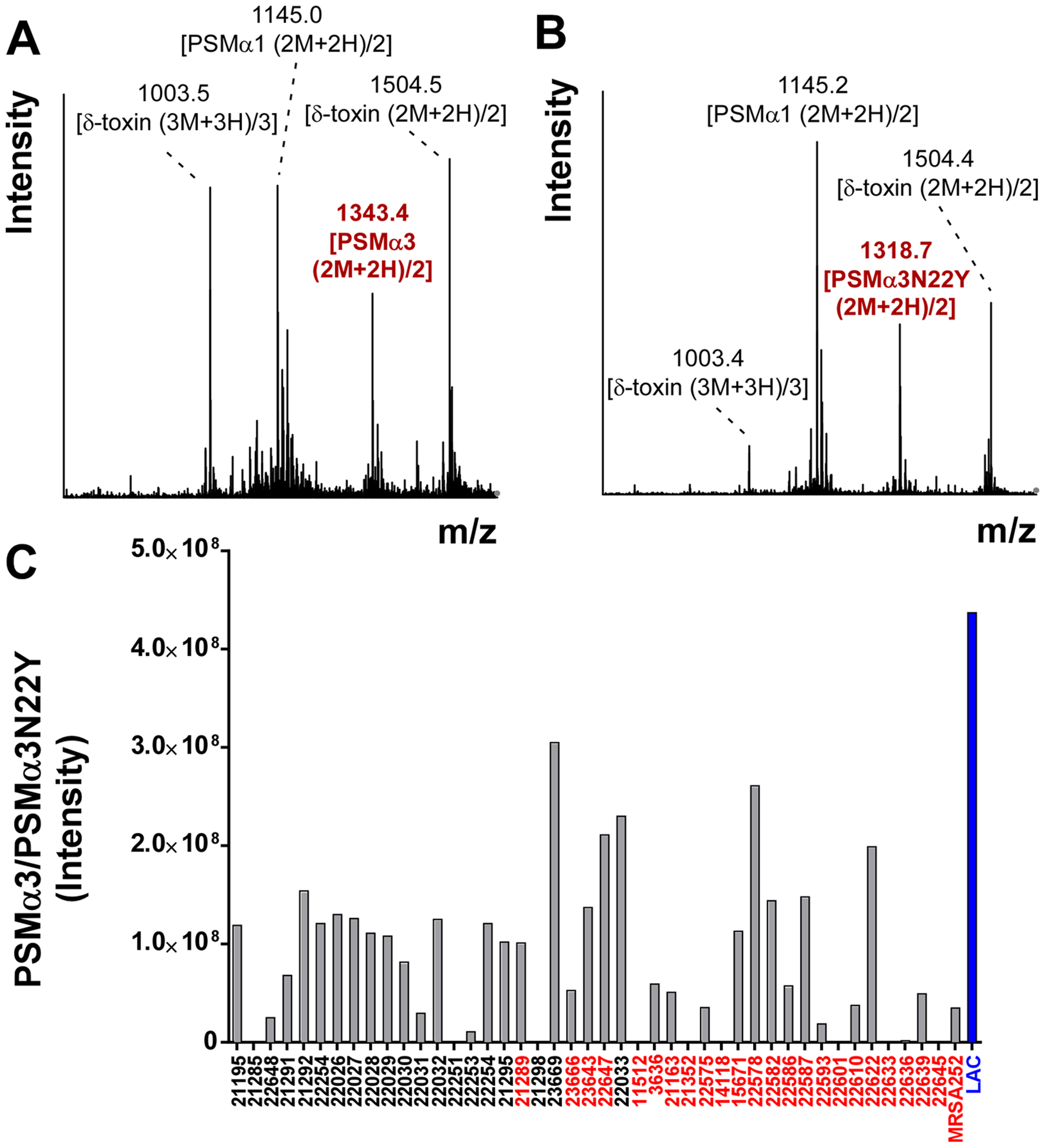 CC30 strains produce a variant of PSMα3.