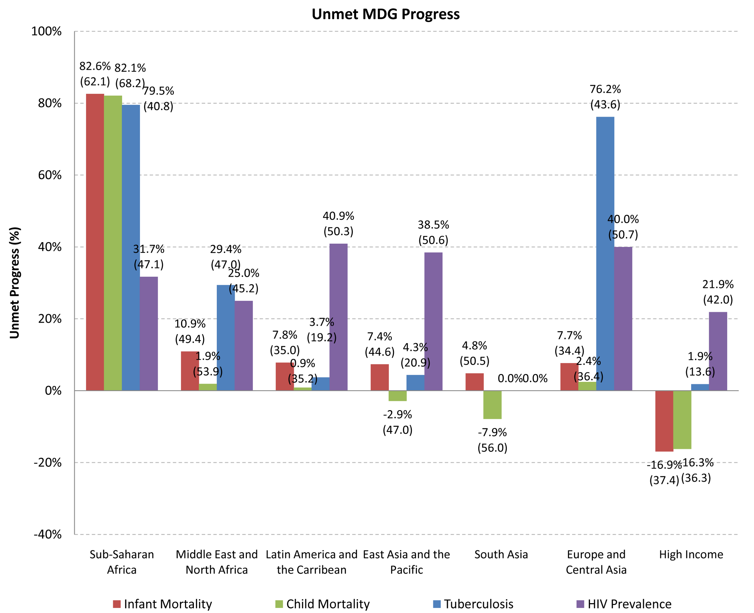 Unmet progress towards Millennium Development Goals, by geographic region.