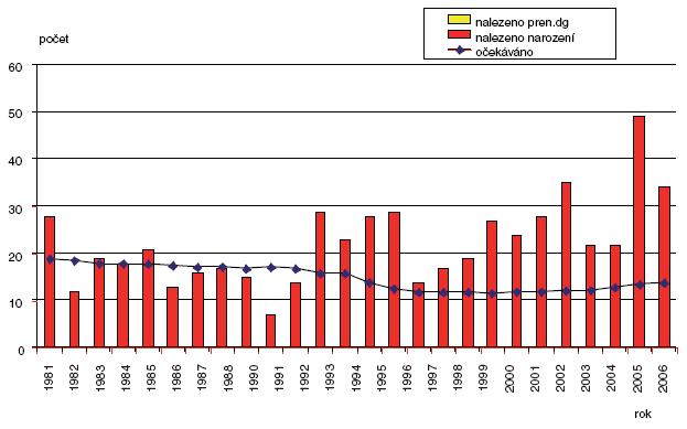 Očekávané a nalezené počty vrozených vad jícnu v ČR 1981–2006