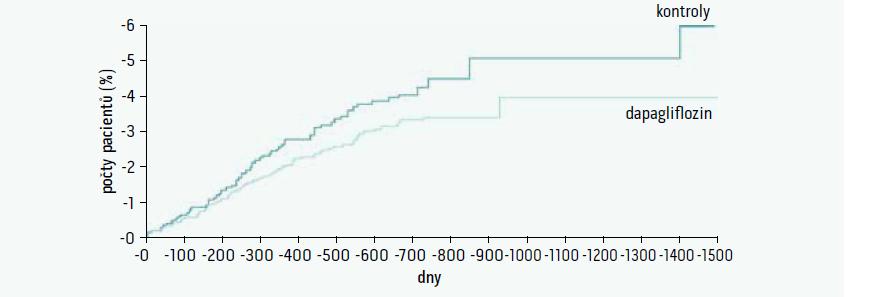 Primární cíl v metaanalýze studiie s dapagliflozinem