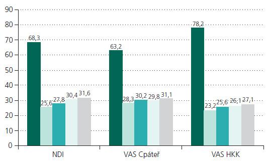 Vývoj hodnot NDI, VAS krční páteř a VAS pro horní končetiny. První sloupce značí předoperační hodnoty, druhé při kontrole po třech měsících, třetí po půl roce, čtvrté po roce a páté po dvou letech.