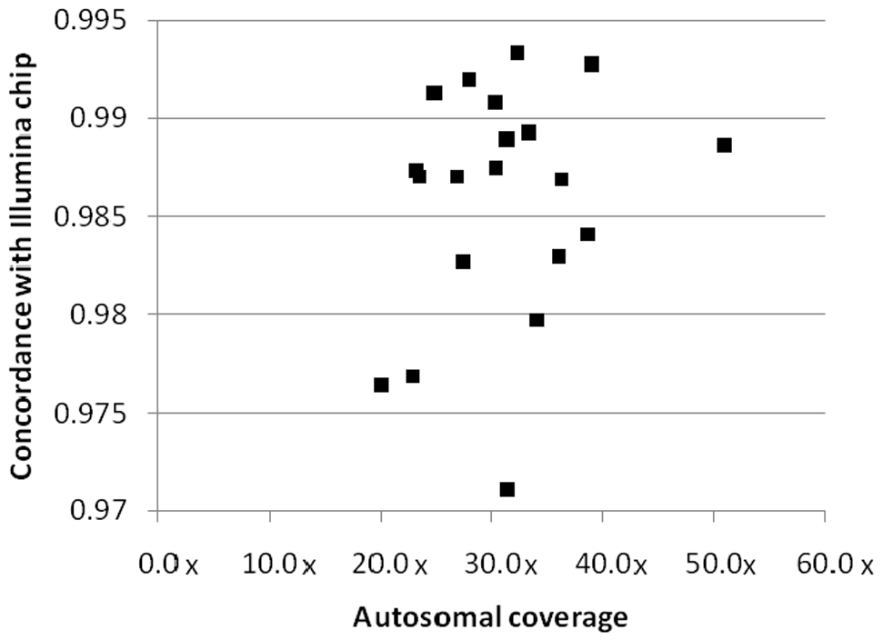 Concordance between sequencing and genotyping calls.