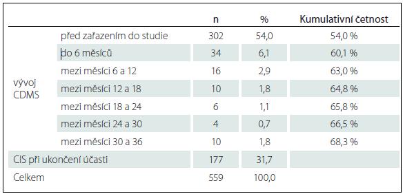 Četnost přechodu CIS do CDMS mezi návštěvami ve studii AMETYST v celé populaci pacientů (n = 559).