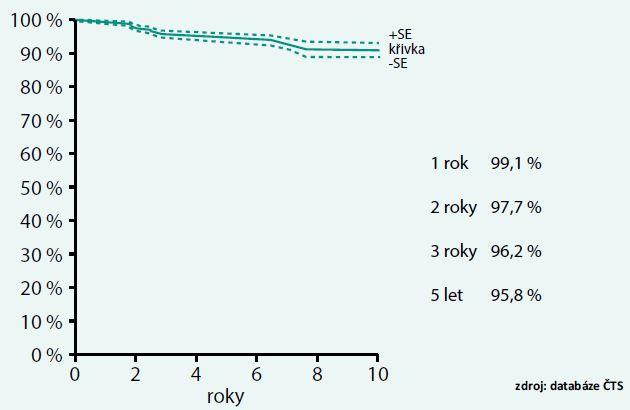 Přežívání pacientů po transplantaci ledviny v ČR 2000–2010