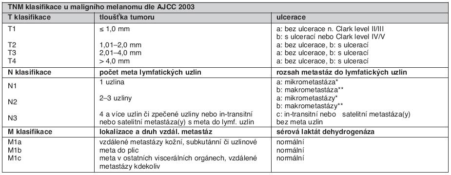 Tab. 1A. Klasifikace American Joint Commission on Cancer (AJCC 2003) (Nová TNM klasifikace je současnosti v rozpracování.)