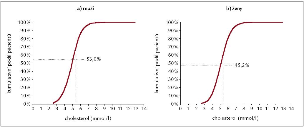 Výběrové distribuční funkce pro cholesterol u mužů a žen.