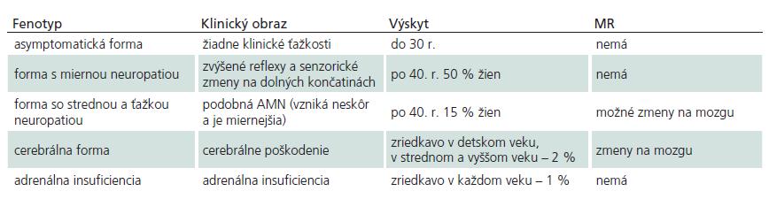 Fenotyp X-ALD u žien (upravené podľa [22]).