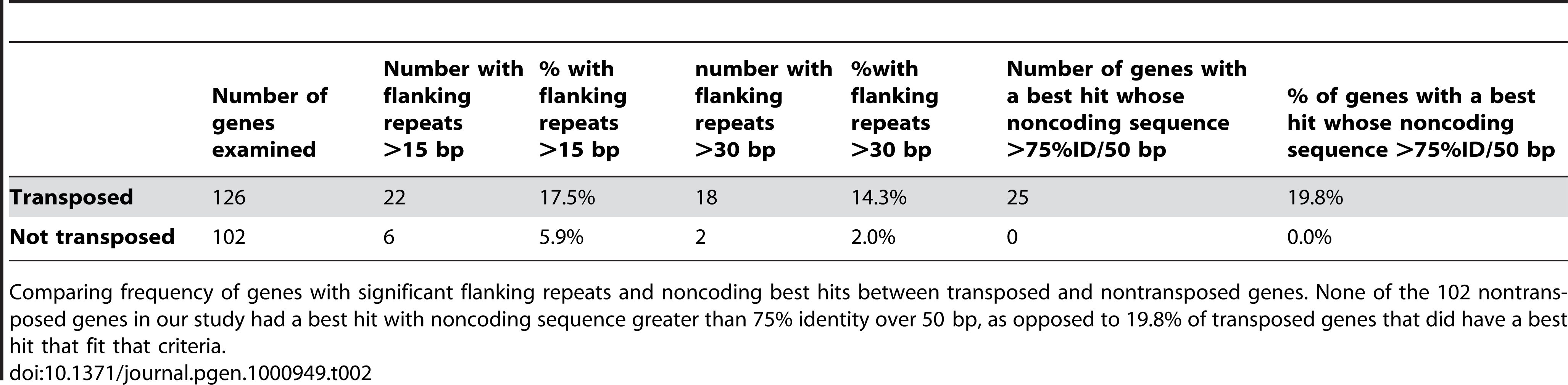 Sequence similarity with best blastn hit and frequency of flanking repeats in transposed versus nontransposed genes.