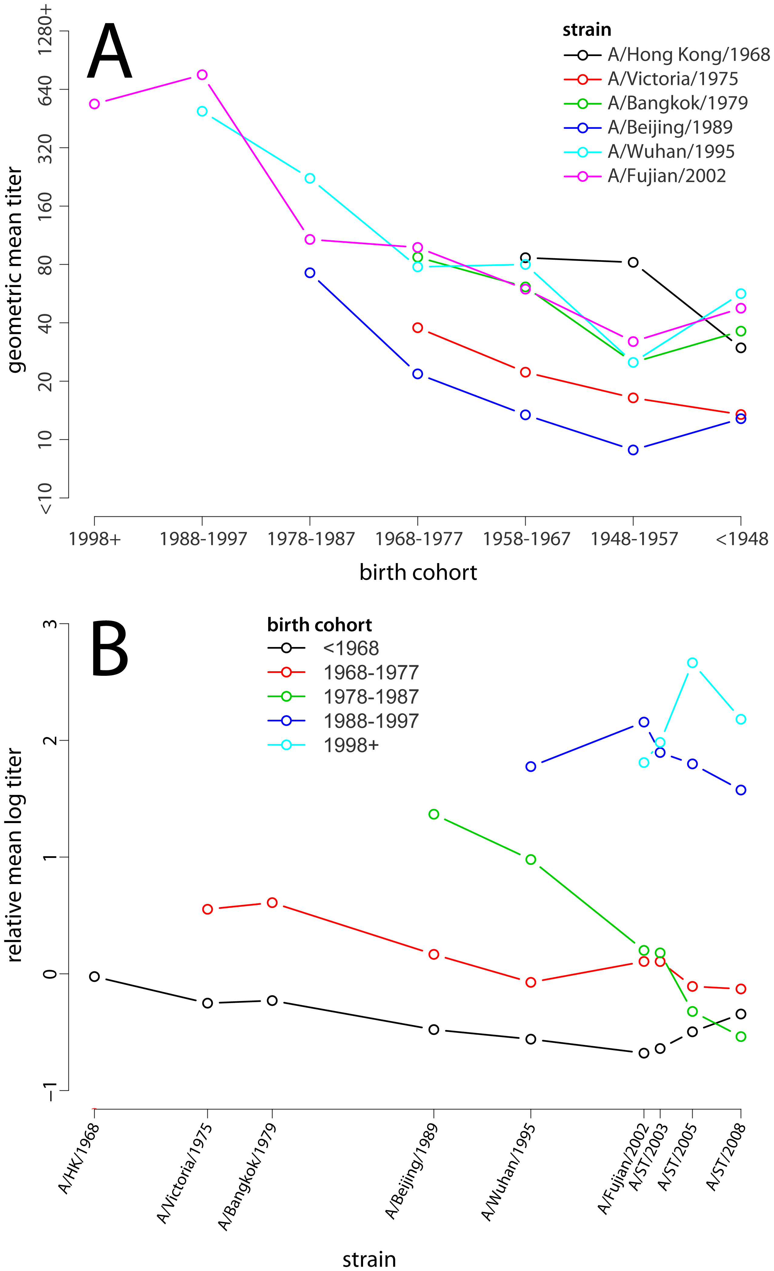The relationship between birth cohort and mean log titer.