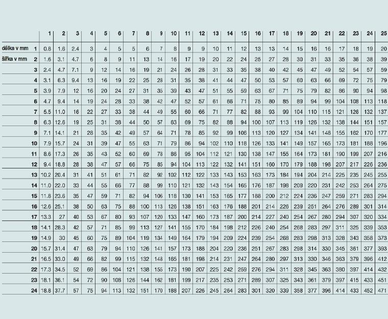 Příloha 2: Přibližný povrch konkrementu (spočítaný na základě obou průměrů konkrementu). Tab A1: Přibližný povrch konkrementu (mm<sup>2</sup>) vypočítaný na základě jeho délky a šířky.