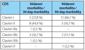 """30 a 90denní morbidita po radikální cystektomii s ortotopní náhradou """"Mansoura pouch"""" Tab. 1. 30 and 90 day morbidity after radical cystectomy with orthotopic diversion """"Mansoura pouch"""""""