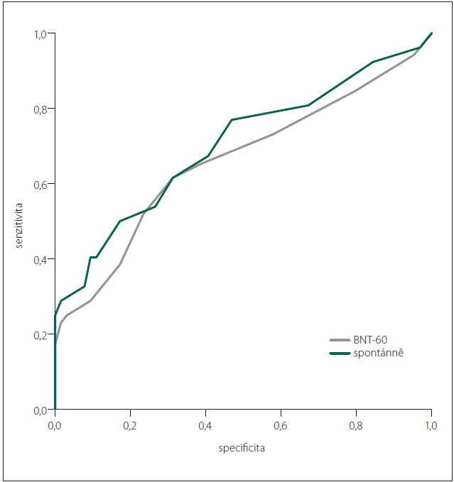 ROC křivka pro skór BNT-60 a spontánně při srovnání KS a PN-MKP.
