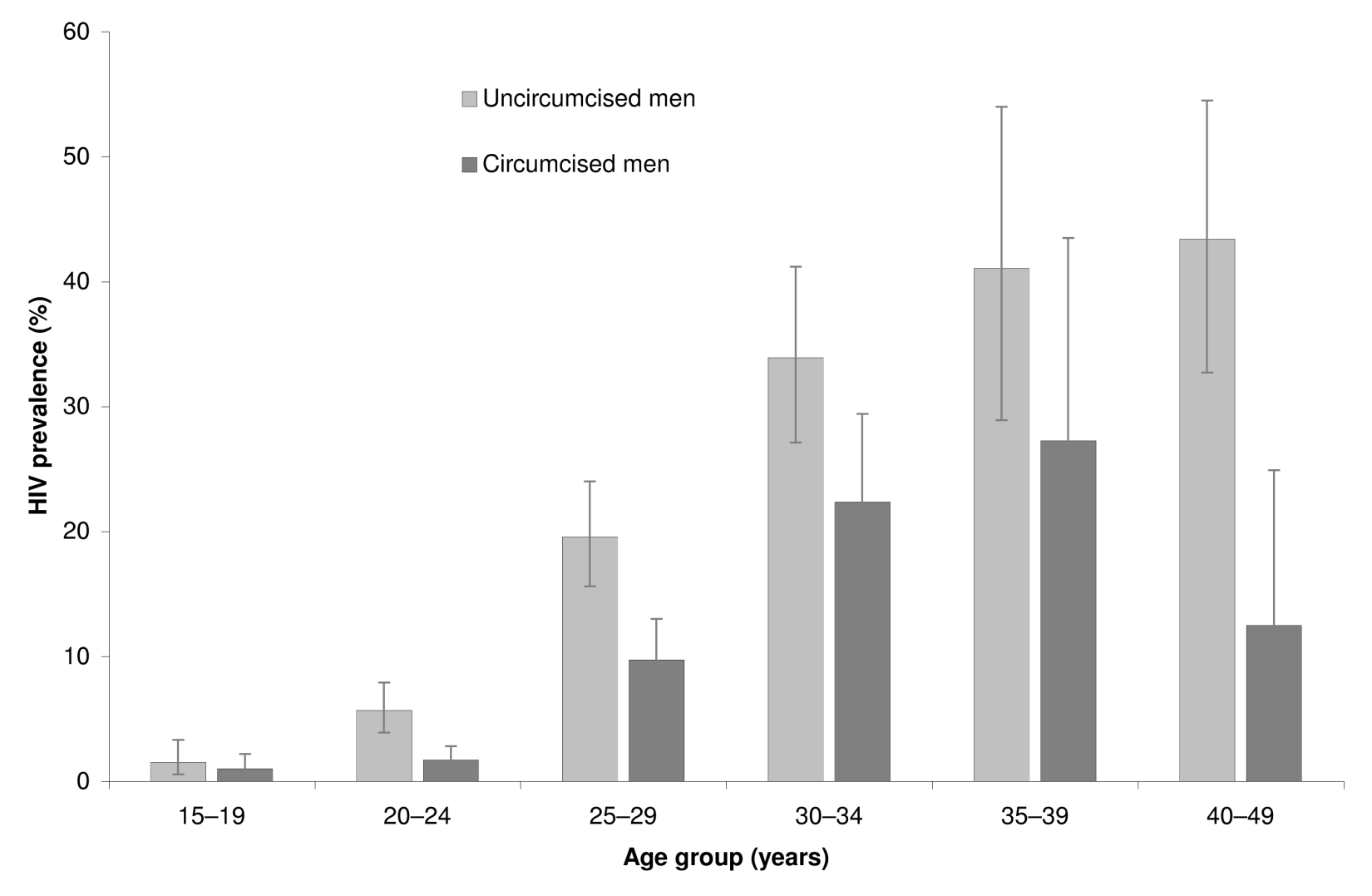 HIV prevalence rates by age group and circumcision status (<i>n</i>=3,338).