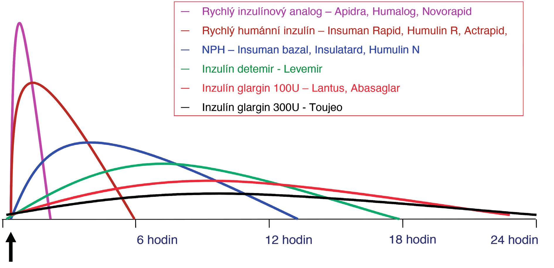 Schématické znázornění profilu jednotlivých inzulinů